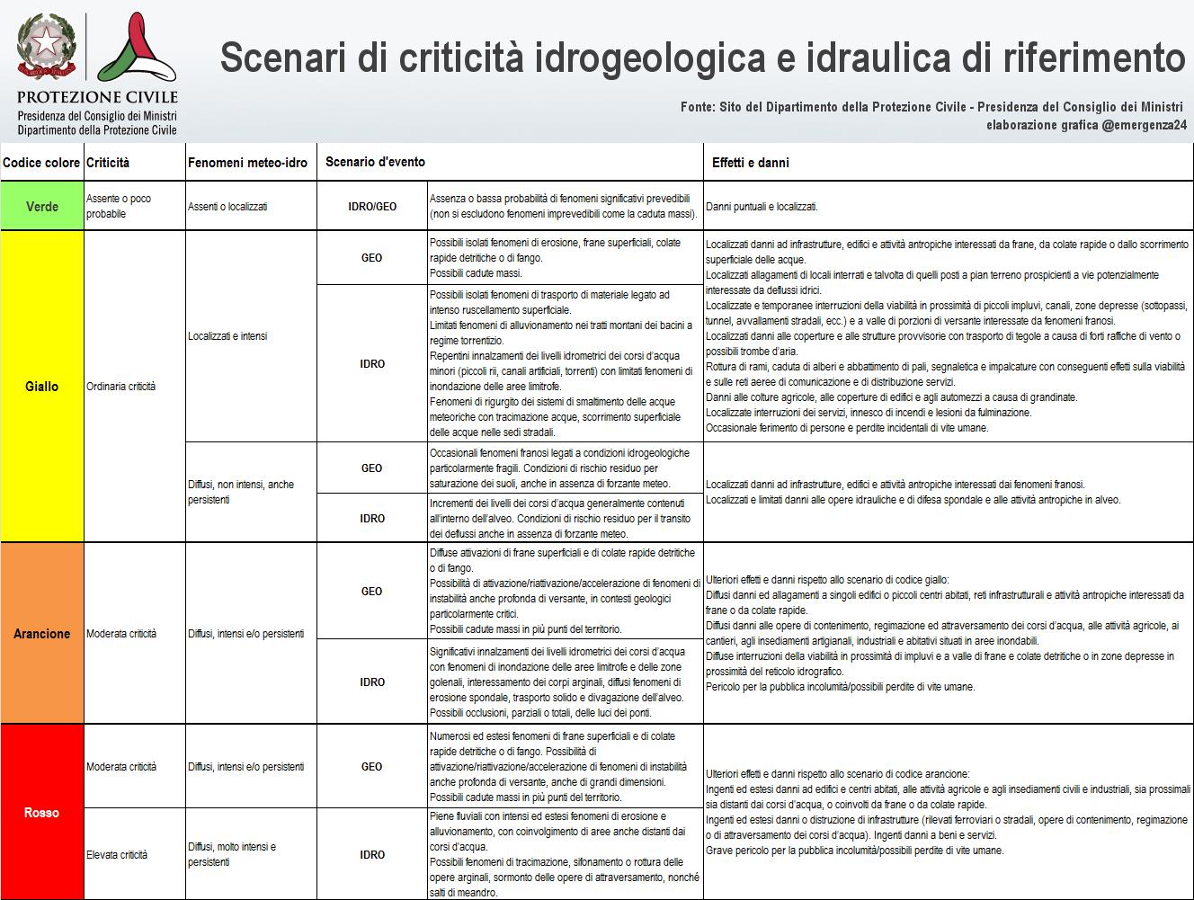 scenari_idrogeologia_pc_emergenza24