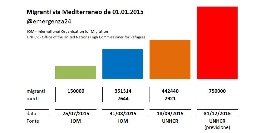 migranti _proiezione_01102015