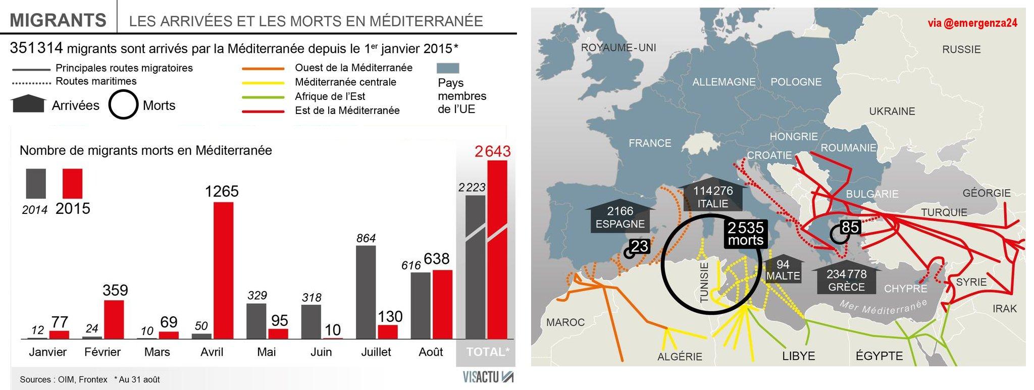 migranti_grafico_31_08_2015
